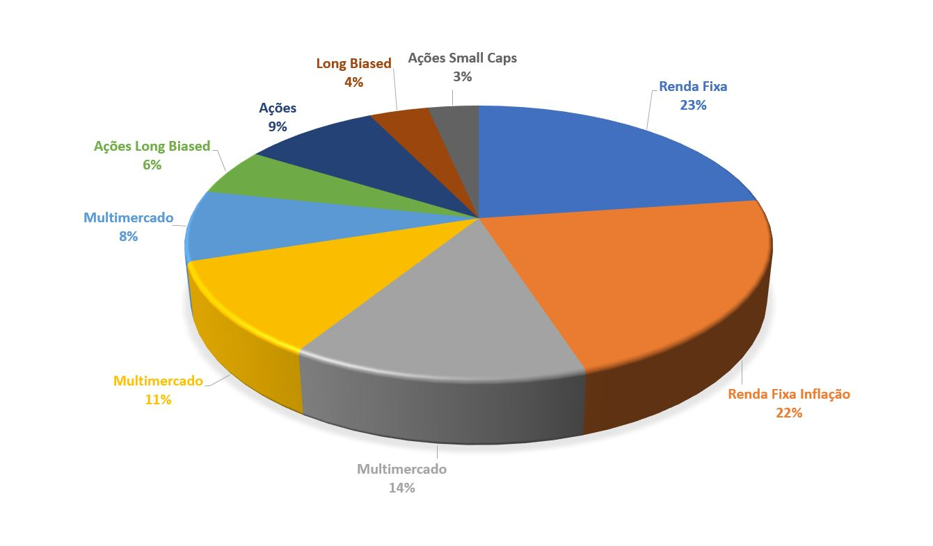 Gráfico de uma carteira de investimentos com previdência privada