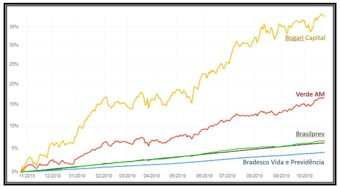 Diferença de rentabilidade entre fundos de previdência